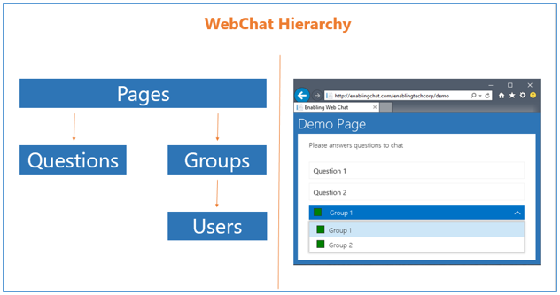 WebChat landing pages Hierarchy